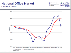 national-office-cap-rate-trends1-300x225