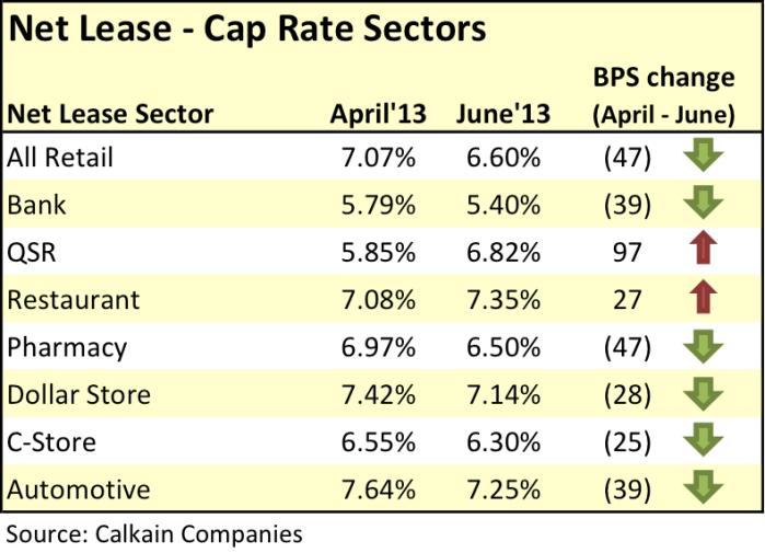 Net Lease Cap Rates May Increase As PressureSoftens